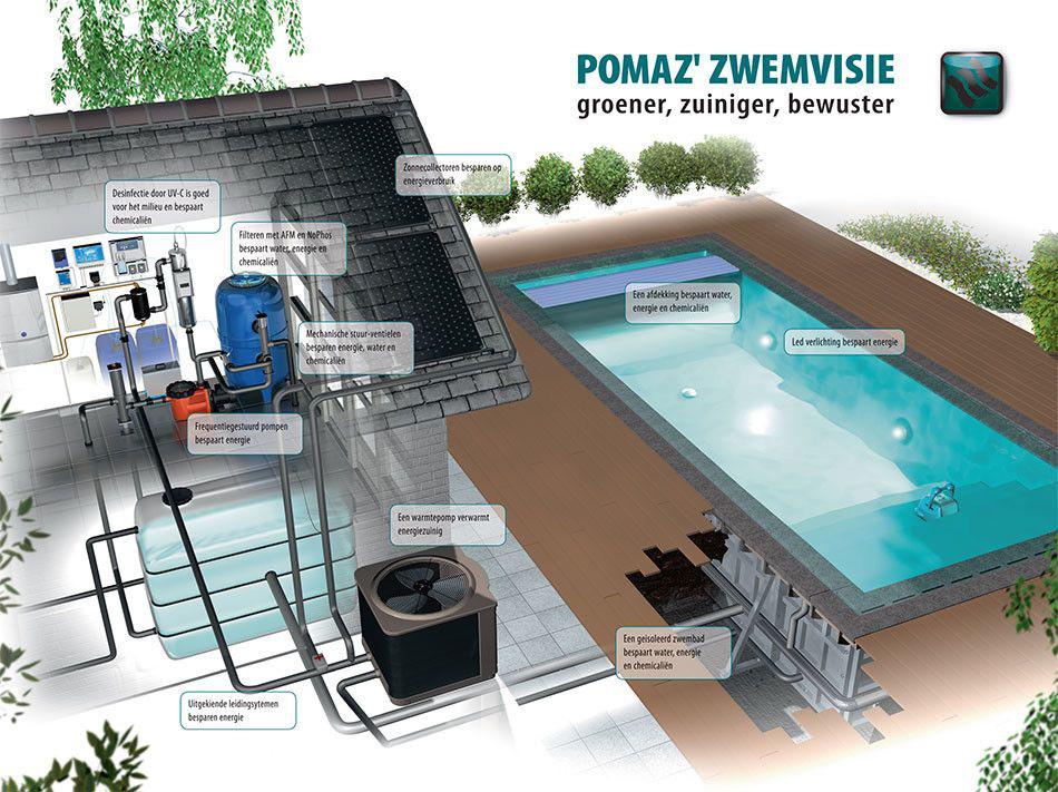 Hoe groen kan uw zwembad zijn zwembadenplus for Zwemvijver filtersysteem